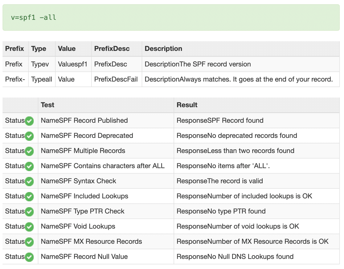 Valid merged SPF records in MXToolbox