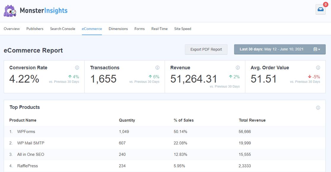 MonsterInsights WooCommerce dashboard