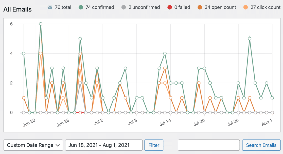Email report graph with filters in WP Mail SMTP