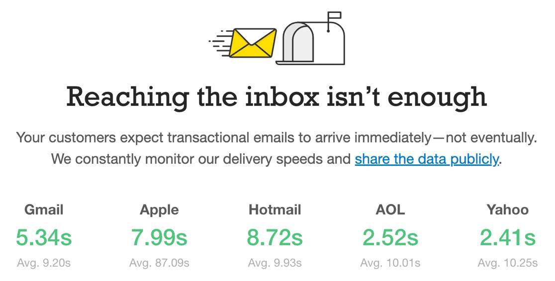 Postmark Time to Inbox statistics